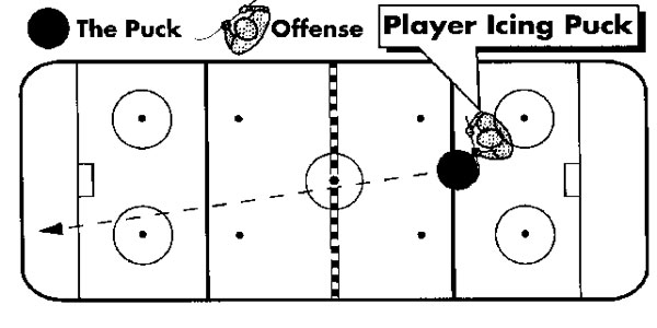 The Basic Rules of Ice Hockey – Offside and Icing
