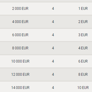 Vbet Casino Daily Tournament Table