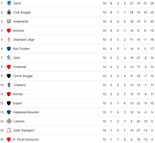 Belgian First Division A standings 2018 October 18