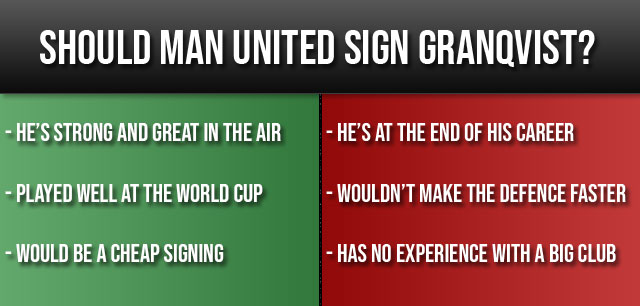 Should United Sign Granqvist?