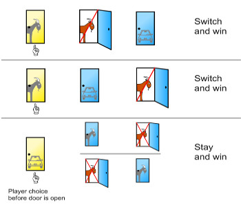 Monty Hall problem, GamingZion.com, Monty Hall problem, online casinos, online gambling, online sports books in the US, pick a door, sports books in the uk, switch door